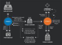 canh-bao-malware-moi-da-lay-nhiem-cho-hon-500-000-router